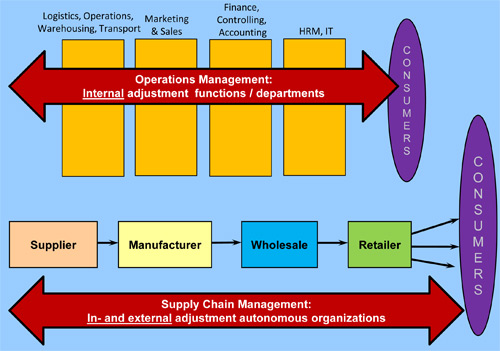 Lean concerns both internal and external coordination, and is therefore not limited to operations management.