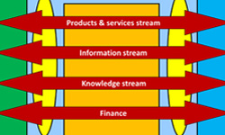 SCM manages one stream, SCM 2.0 four